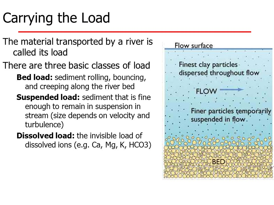 Carrying the Load The material transported by a river is called its load. There are three basic classes of load.
