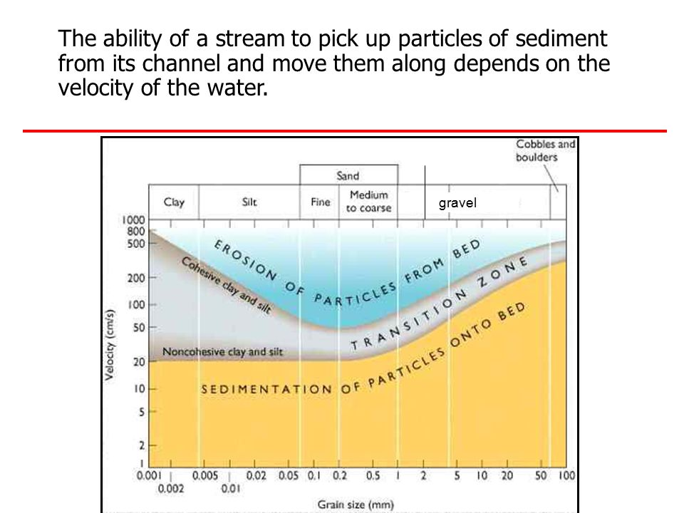 The ability of a stream to pick up particles of sediment from its channel and move them along depends on the velocity of the water.