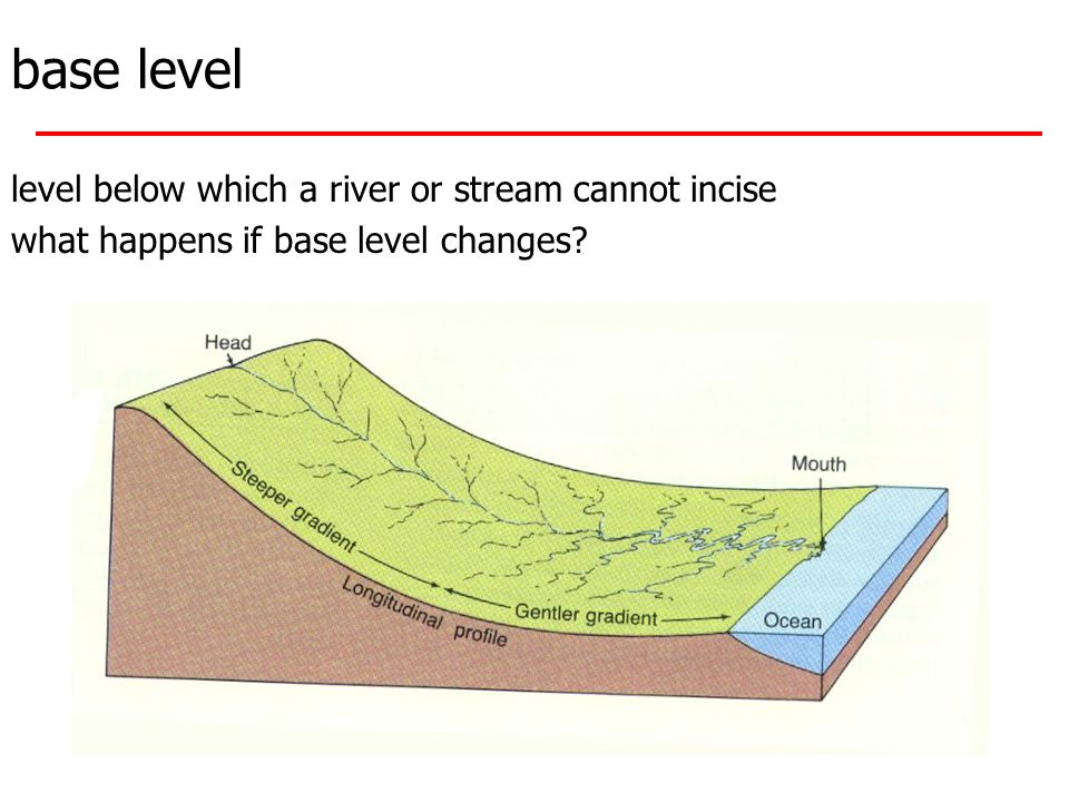 base level level below which a river or stream cannot incise what happens if base level changes