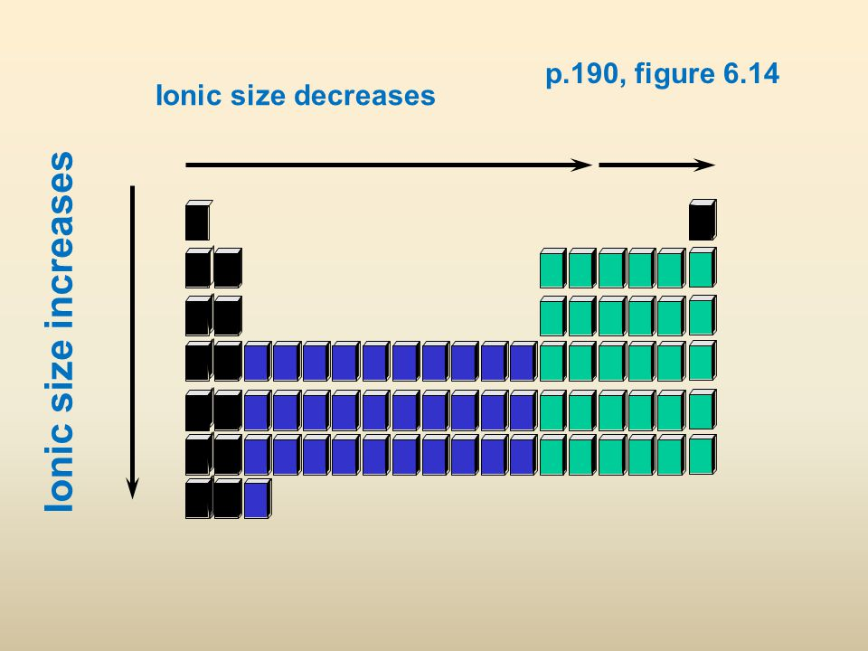 p.190, figure 6.14 Ionic size decreases Ionic size increases