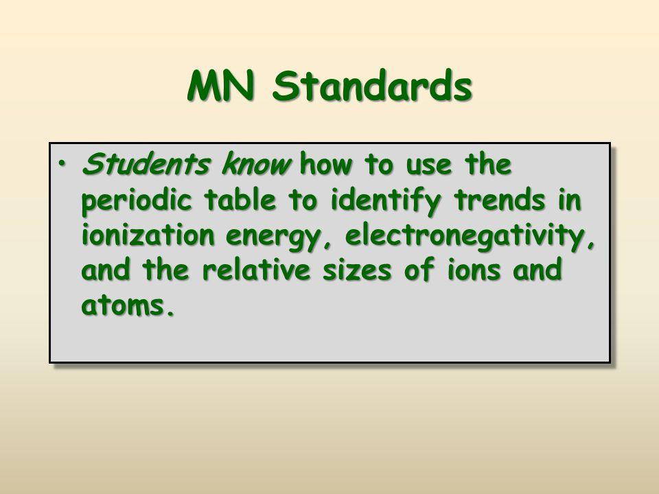 MN Standards