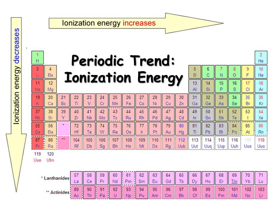 Periodic Trend: Ionization Energy