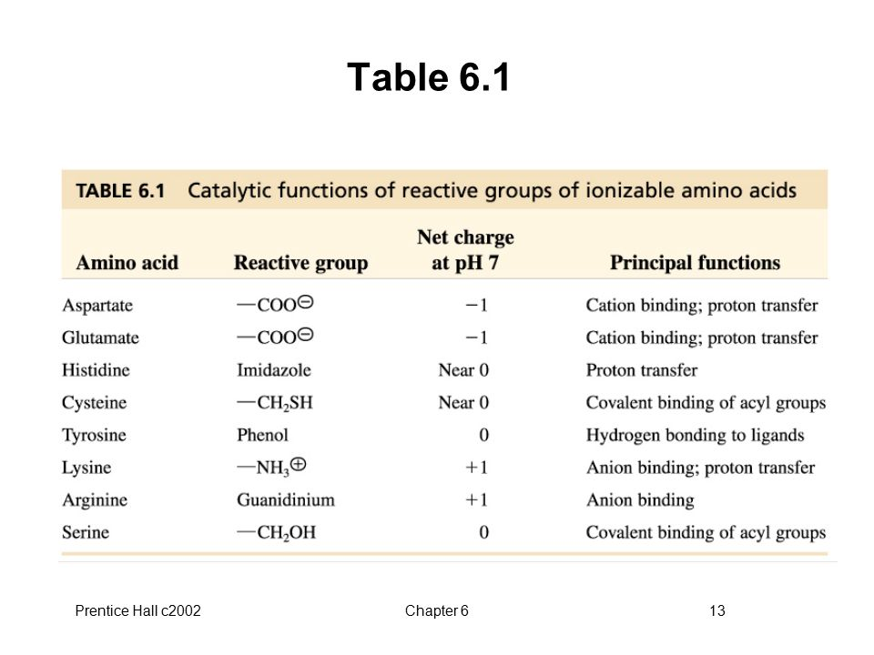 Table 6.1 Prentice Hall c2002 Chapter 6