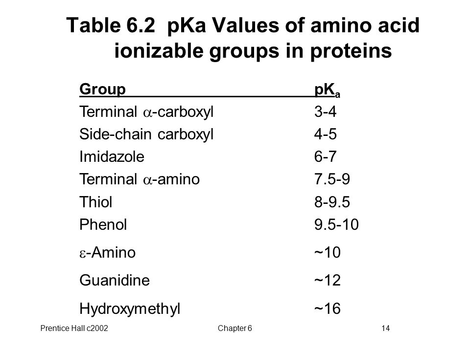 Table 6.2 pKa Values of amino acid ionizable groups in proteins