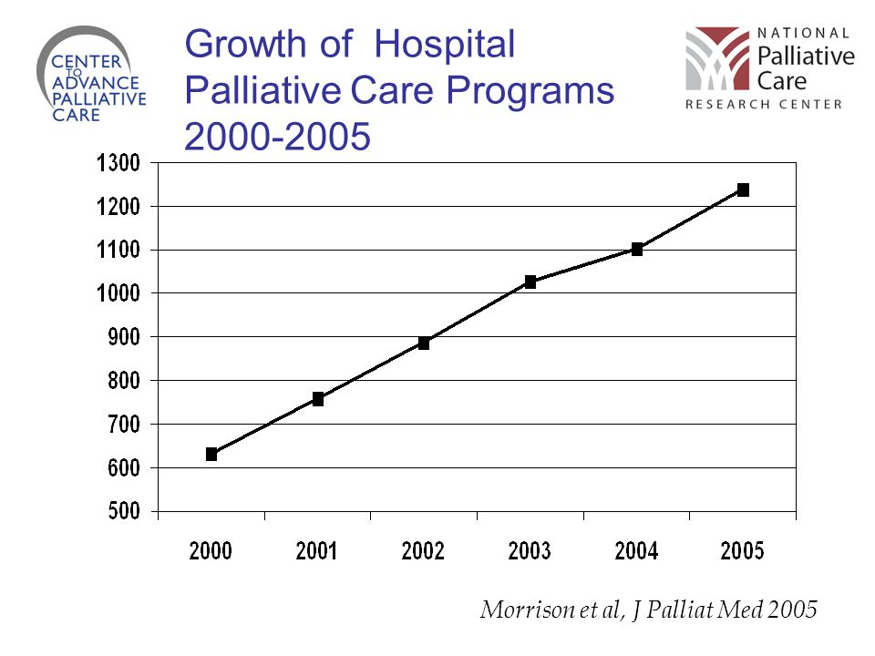 Growth of Hospital Palliative Care Programs 2000-2005