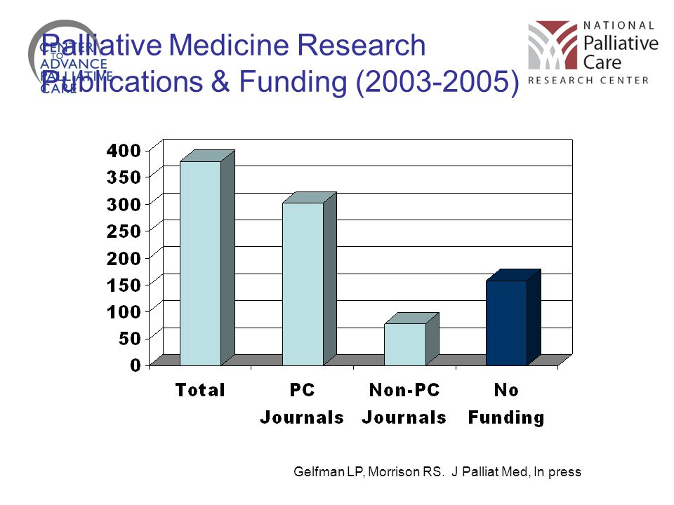 Palliative Medicine Research Publications & Funding (2003-2005)