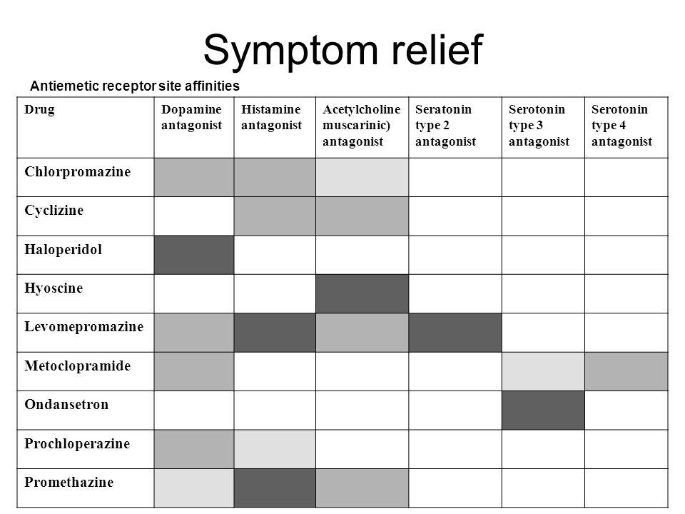 Symptom relief Chlorpromazine Cyclizine Haloperidol Hyoscine