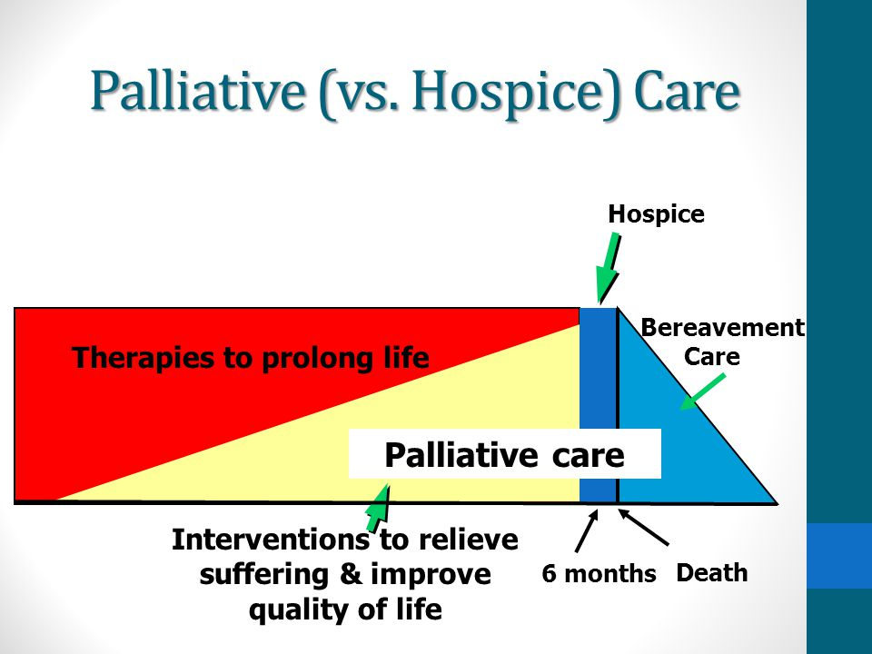Palliative (vs. Hospice) Care