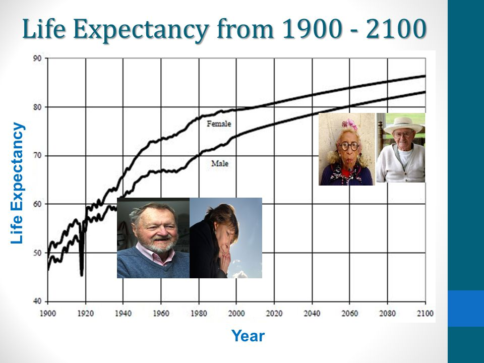Life Expectancy from 1900 - 2100 Life Expectancy Year