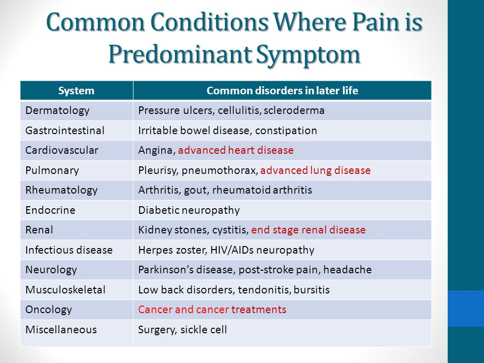 Common Conditions Where Pain is Predominant Symptom