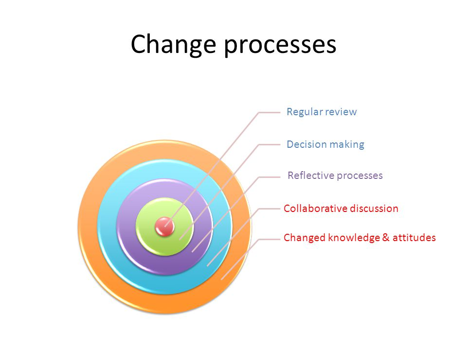 Change processes Regular review Decision making Reflective processes