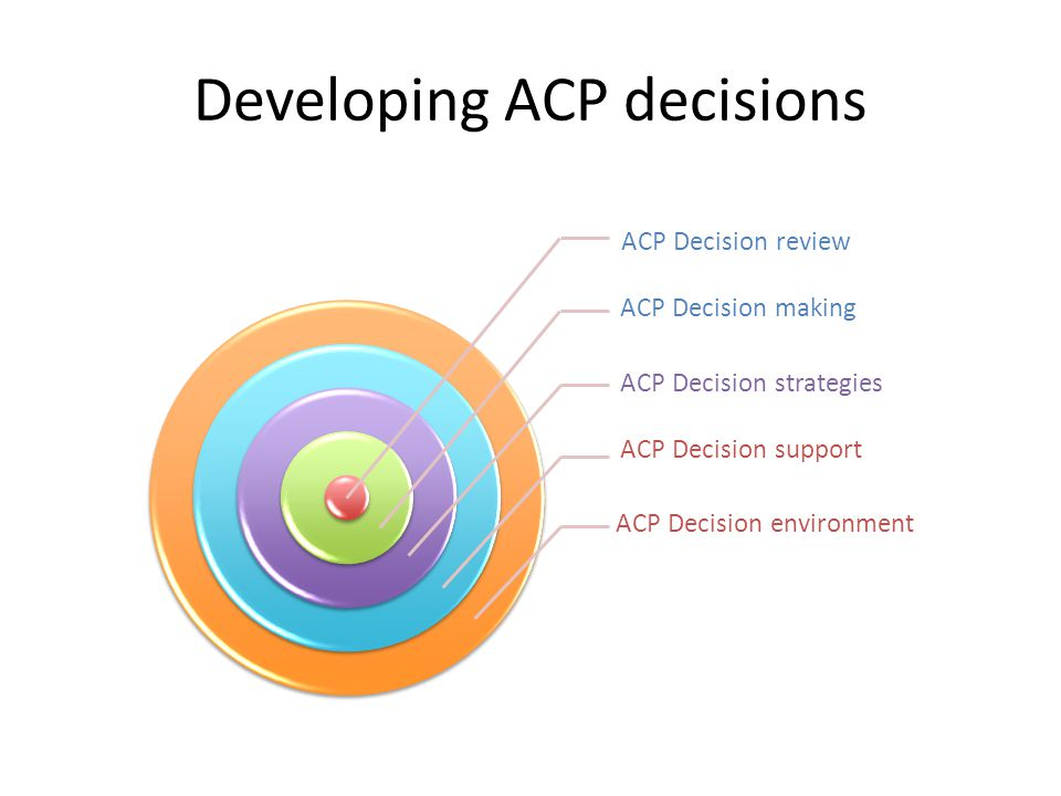 Developing ACP decisions