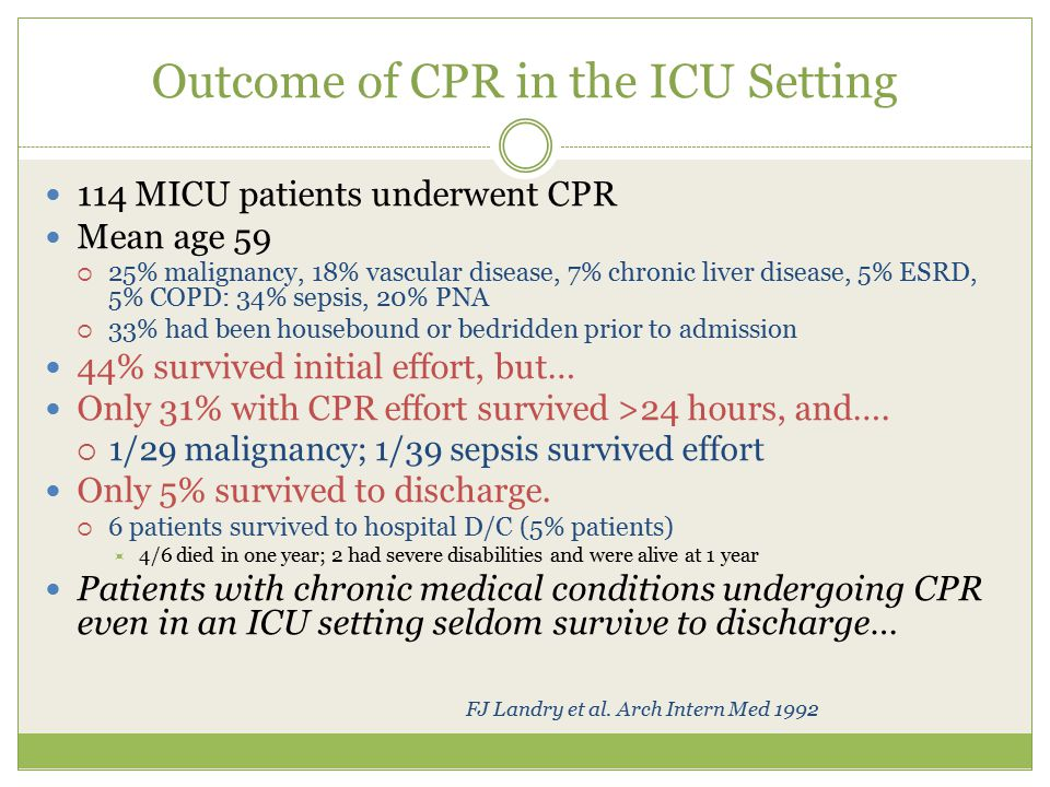 Outcome of CPR in the ICU Setting