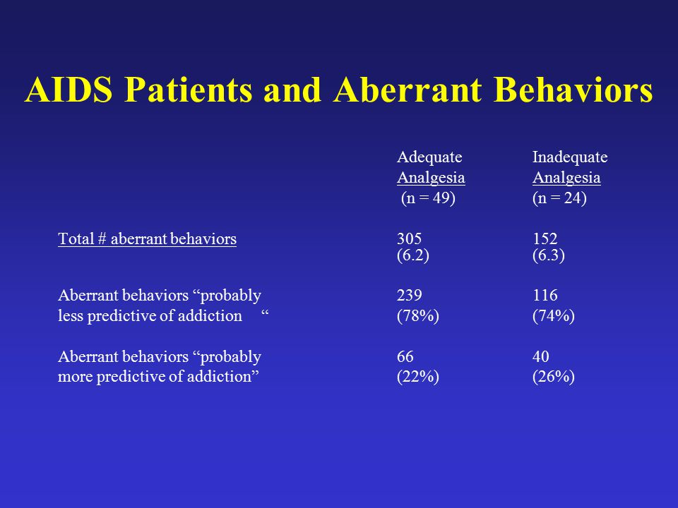 AIDS Patients and Aberrant Behaviors