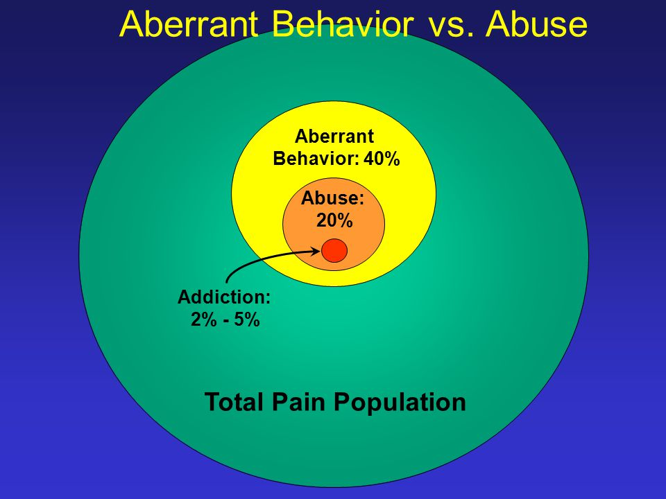 Aberrant Behavior vs. Abuse