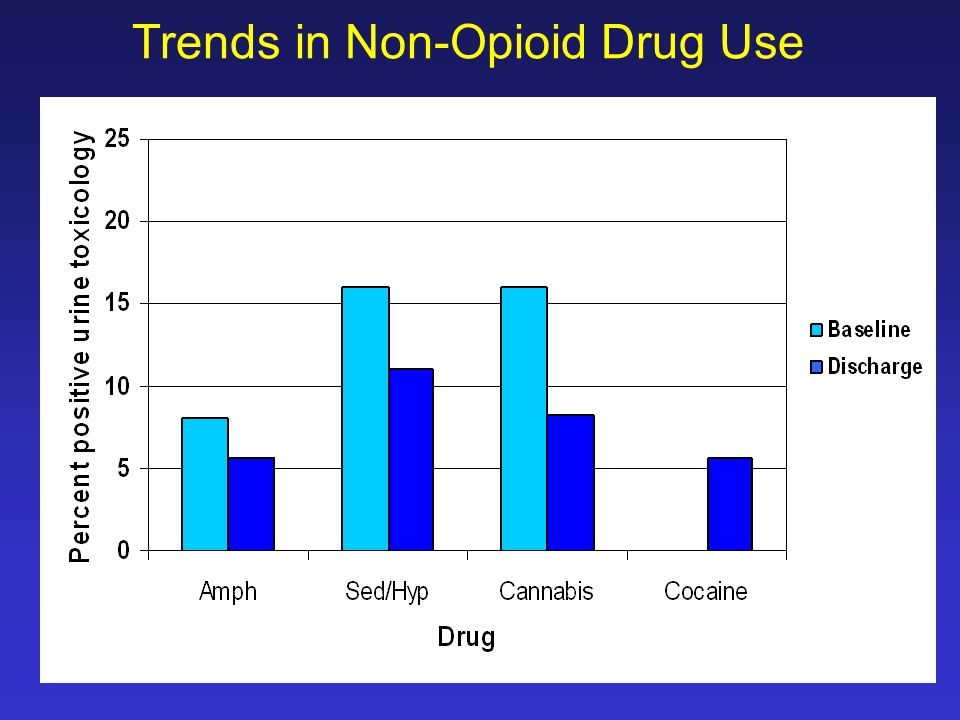 Trends in Non-Opioid Drug Use