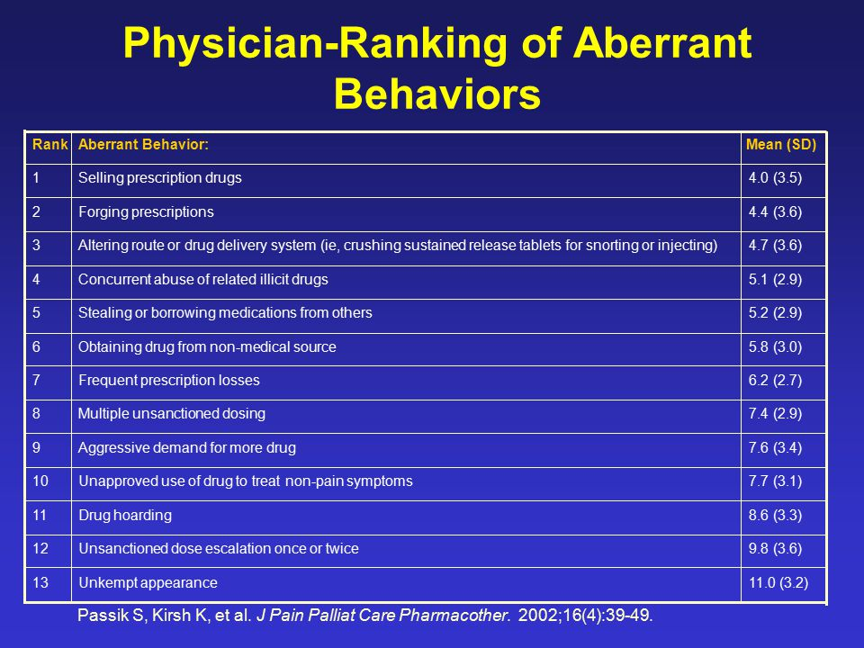 Physician-Ranking of Aberrant Behaviors