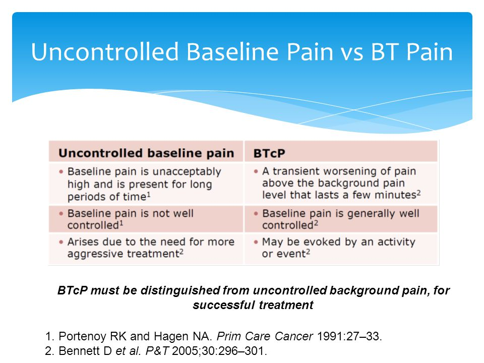 Uncontrolled Baseline Pain vs BT Pain