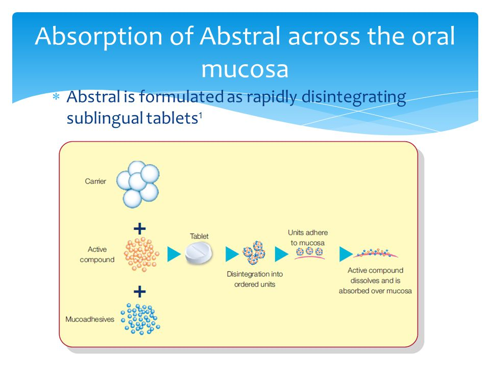 Absorption of Abstral across the oral mucosa