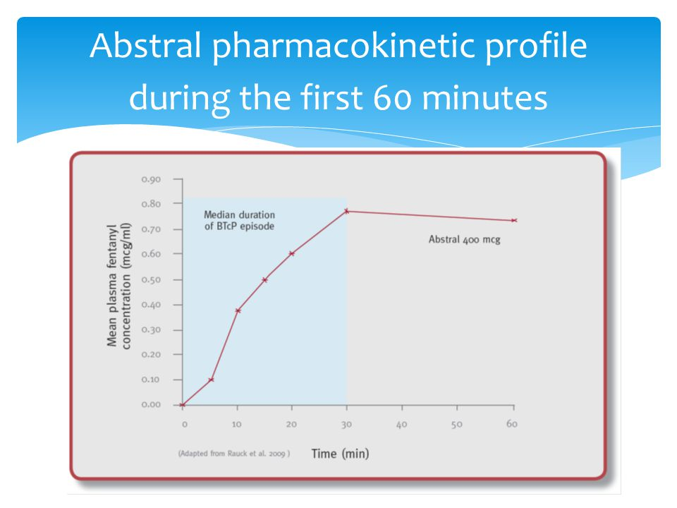 Abstral pharmacokinetic profile during the first 60 minutes