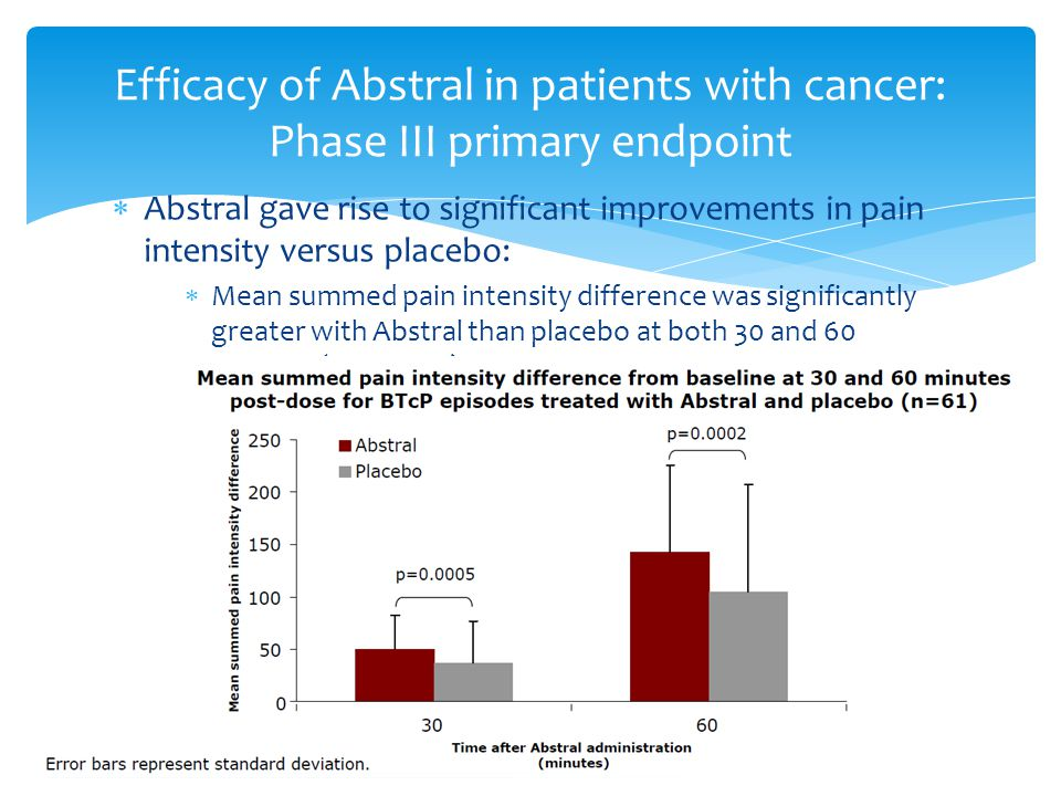Efficacy of Abstral in patients with cancer: Phase III primary endpoint