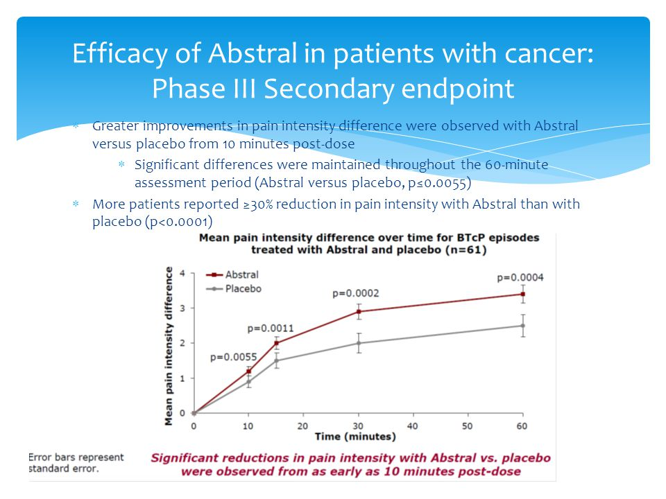 Efficacy of Abstral in patients with cancer: Phase III Secondary endpoint