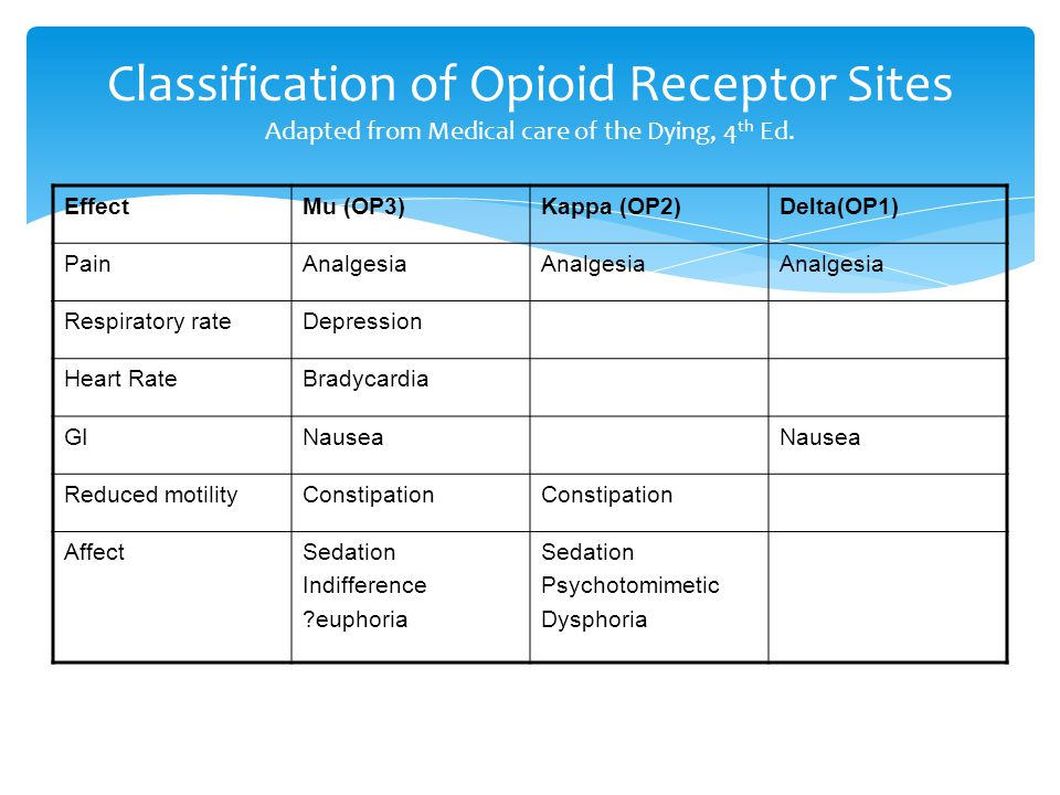 Classification of Opioid Receptor Sites Adapted from Medical care of the Dying, 4th Ed.