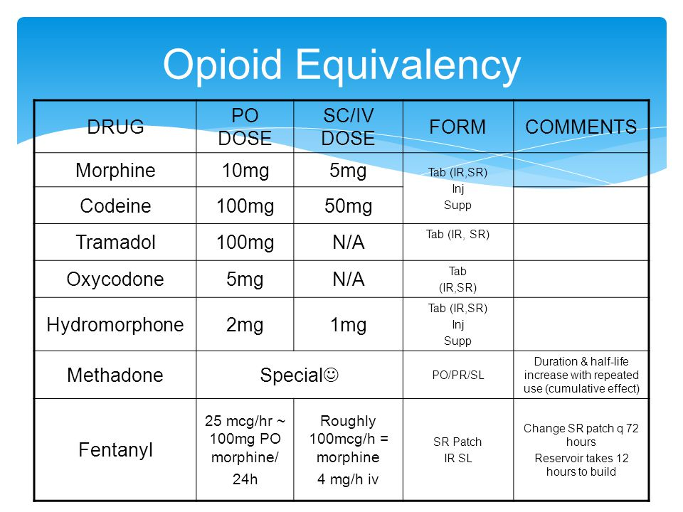 Opioid Equivalency DRUG PO DOSE SC/IV DOSE FORM COMMENTS Morphine 10mg