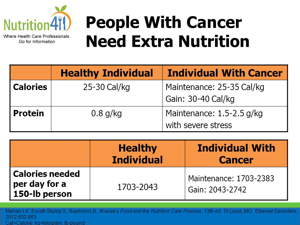 People With Cancer Need Extra Nutrition