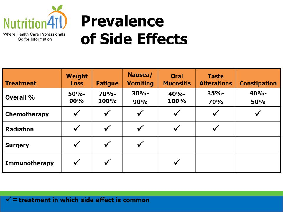 Prevalence of Side Effects