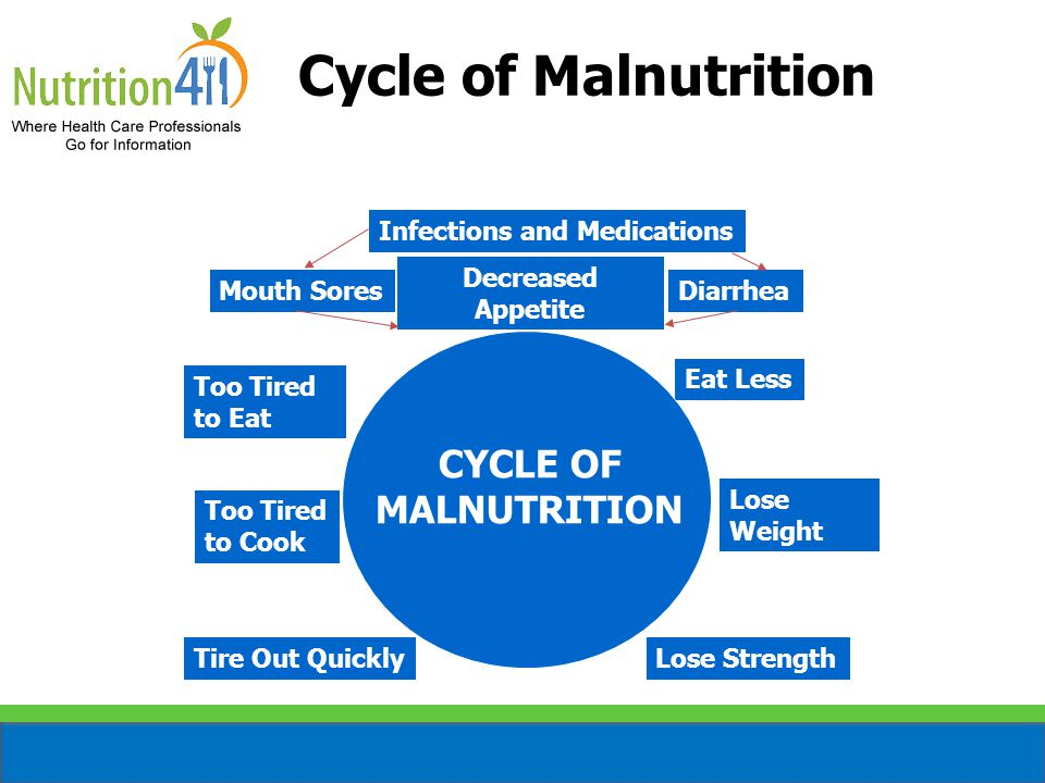 Cycle of Malnutrition CYCLE OF MALNUTRITION Infections and Medications