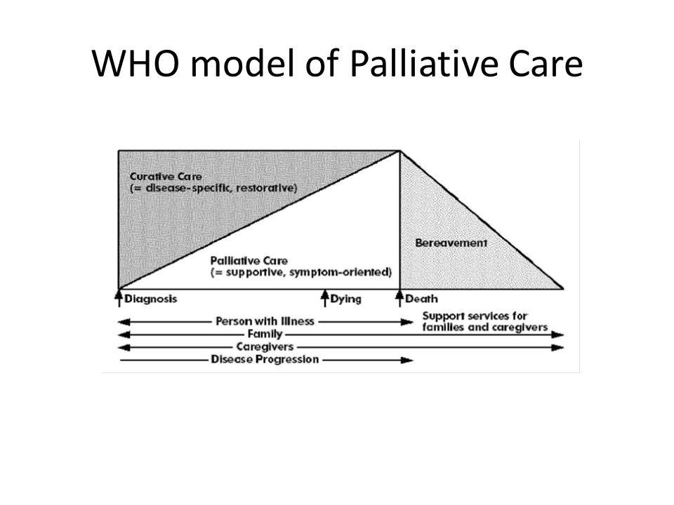 WHO model of Palliative Care