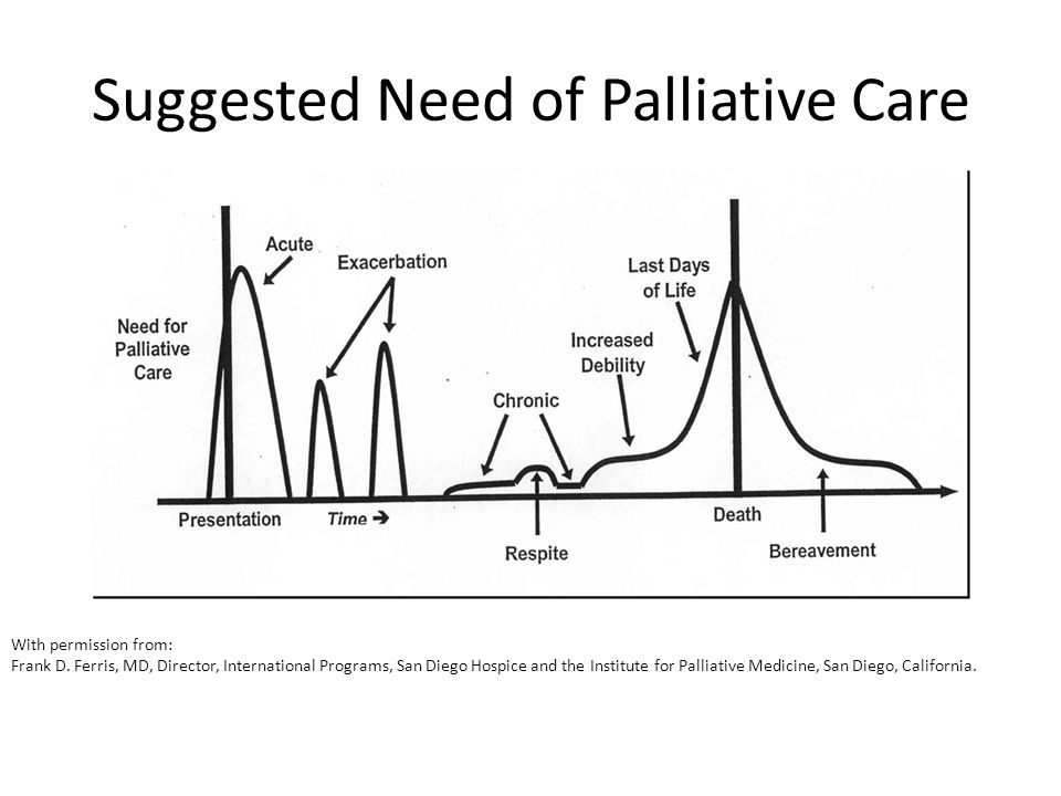 Suggested Need of Palliative Care