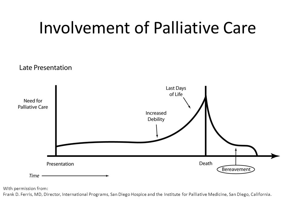 Involvement of Palliative Care