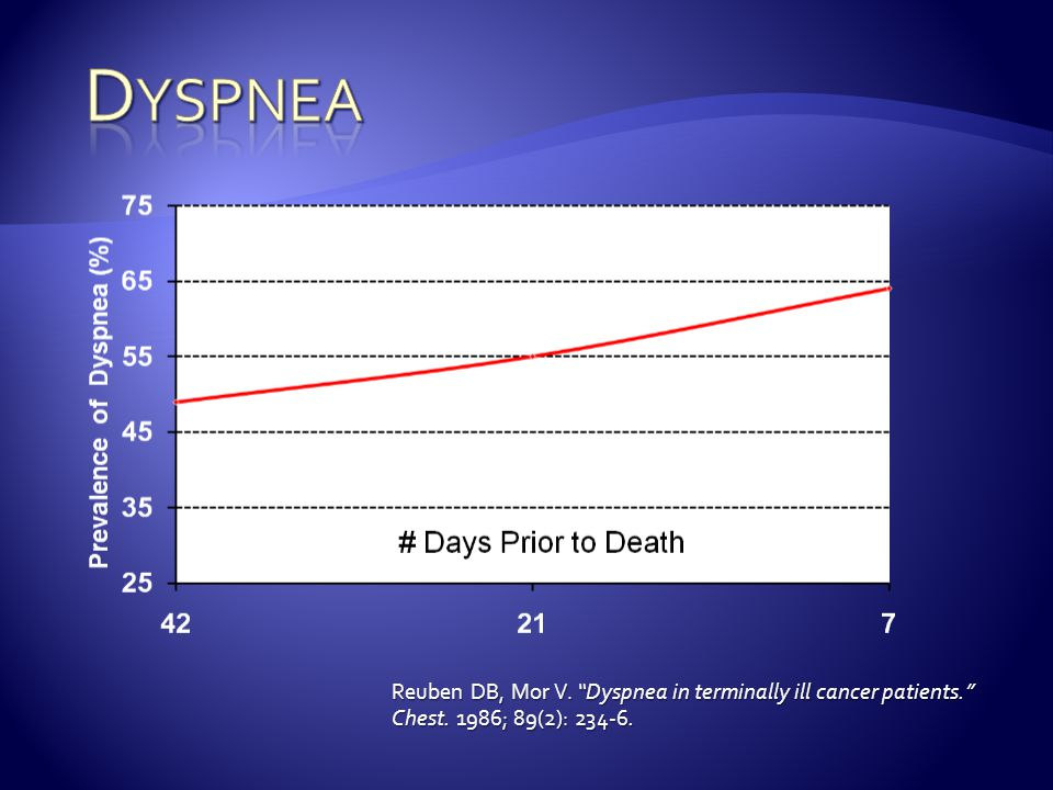 Dyspnea Reuben DB, Mor V. Dyspnea in terminally ill cancer patients. Chest. 1986; 89(2): 234-6.