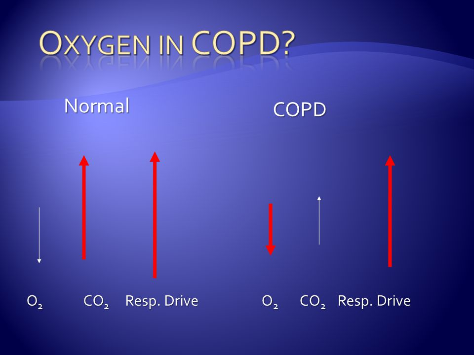 Oxygen in COPD Normal COPD O2 CO2 Resp. Drive O2 CO2 Resp. Drive