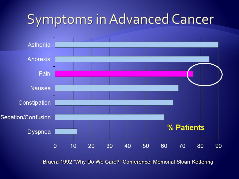 Symptoms in Advanced Cancer
