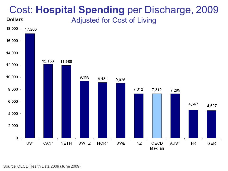 Cost: Hospital Spending per Discharge, 2009 Adjusted for Cost of Living