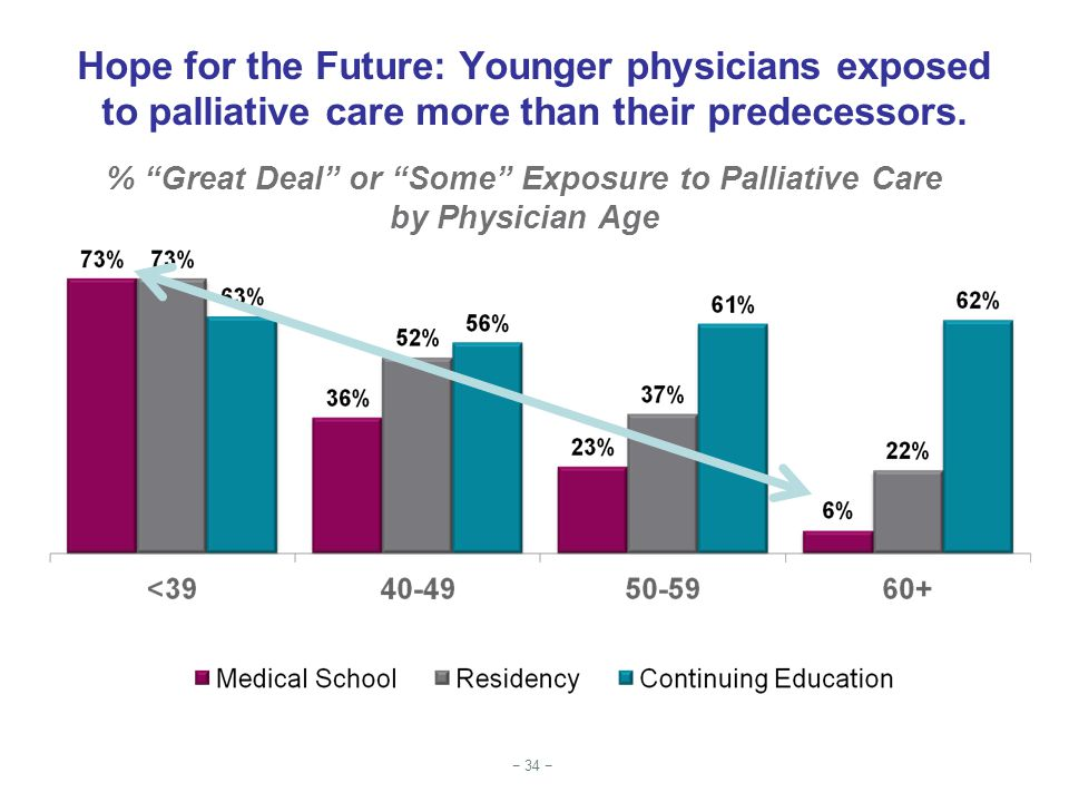 % Great Deal or Some Exposure to Palliative Care
