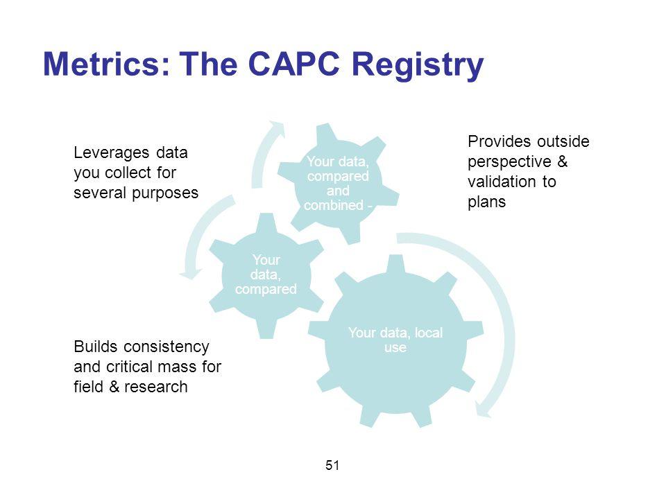 Metrics: The CAPC Registry