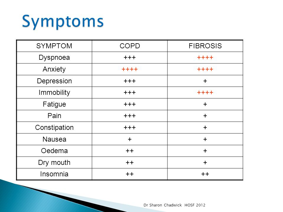 Symptoms SYMPTOM COPD FIBROSIS Dyspnoea +++ ++++ Anxiety Depression +