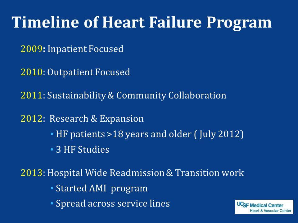 Timeline of Heart Failure Program