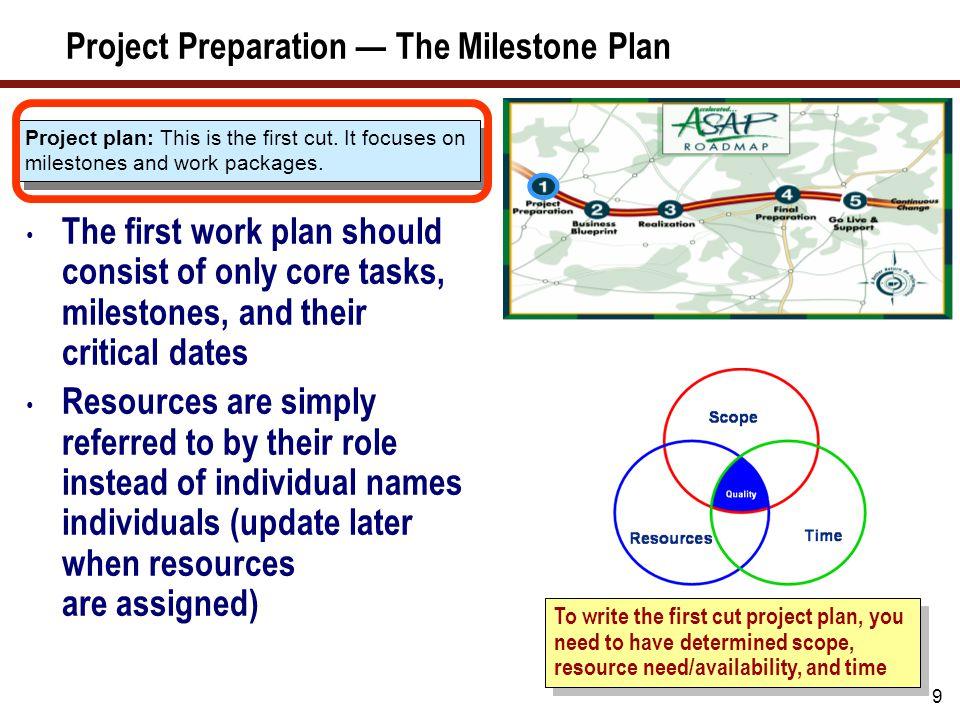Project Preparation — Milestone Dates