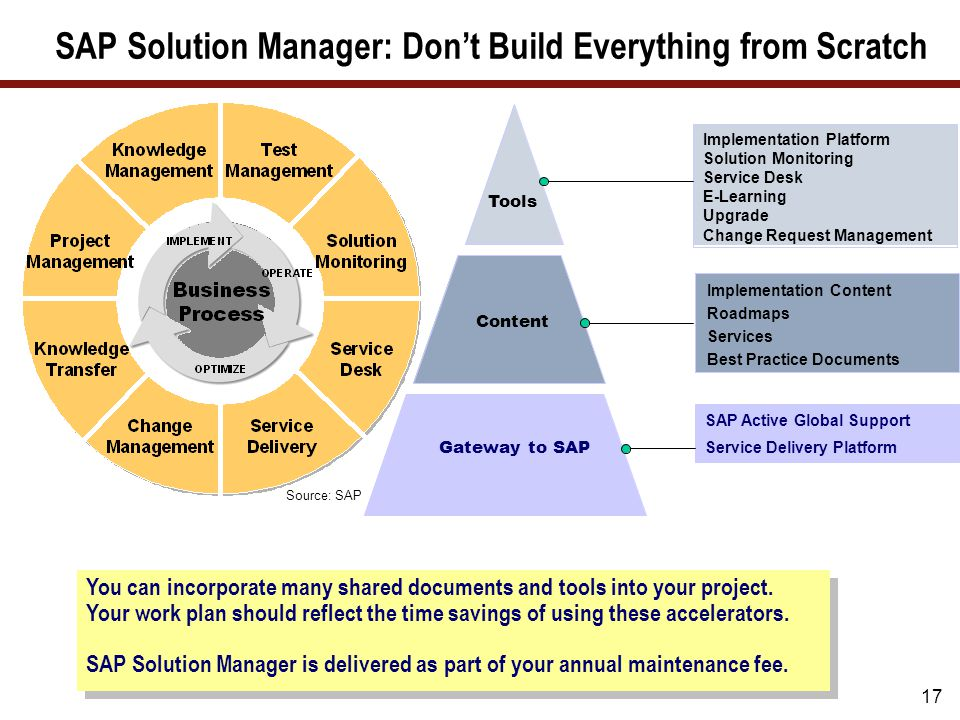 What well cover selecting an approach to use for your project sap solution manager what is useful for bi malvernweather Image collections
