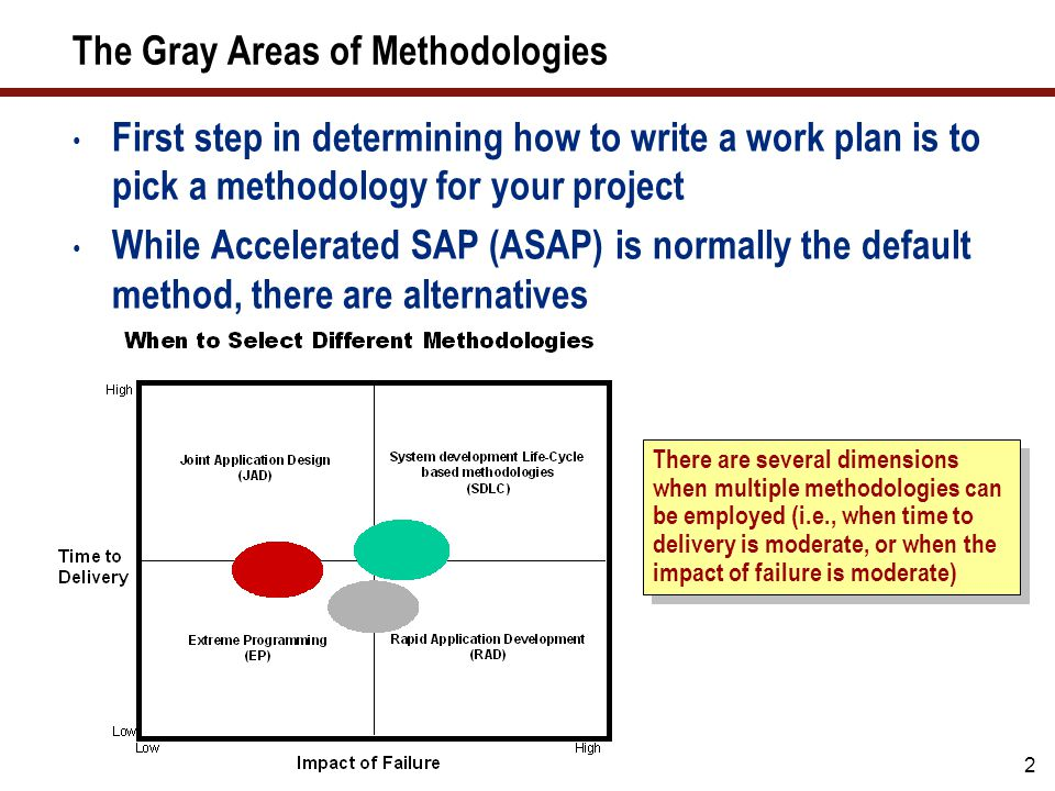 A Brief Look at ASAP ASAP for SAP NetWeaver BI is based on many of the same ideas and approaches found in the ASAP methodology for SAP R/3.