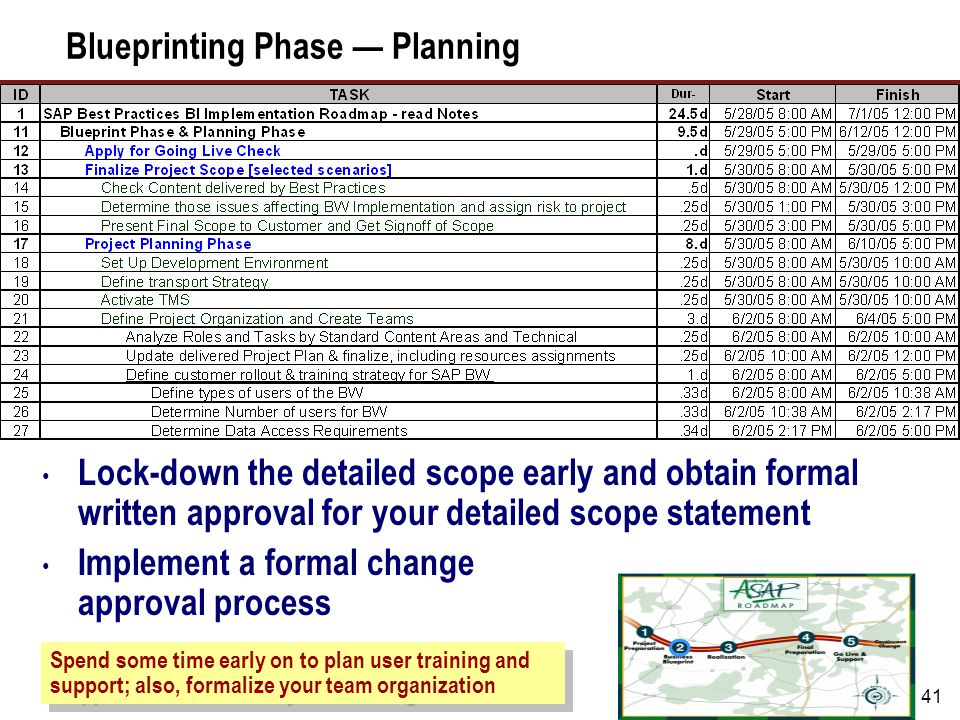 Blueprinting Phase — Planning Dependencies