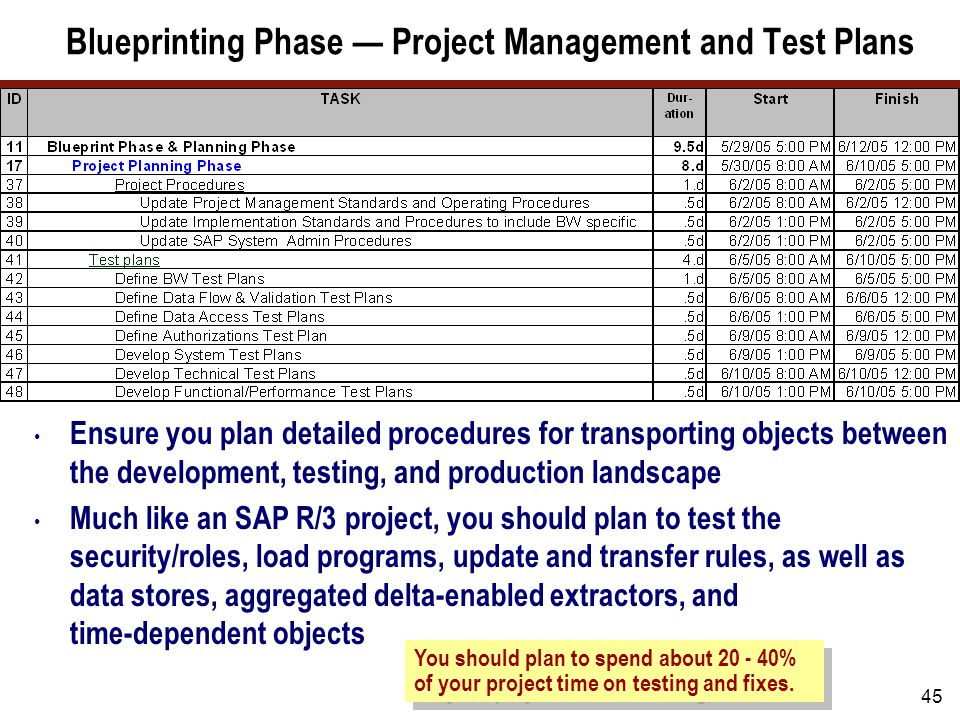 Blueprinting Phase — Project Management, Test Plans, Dependencies