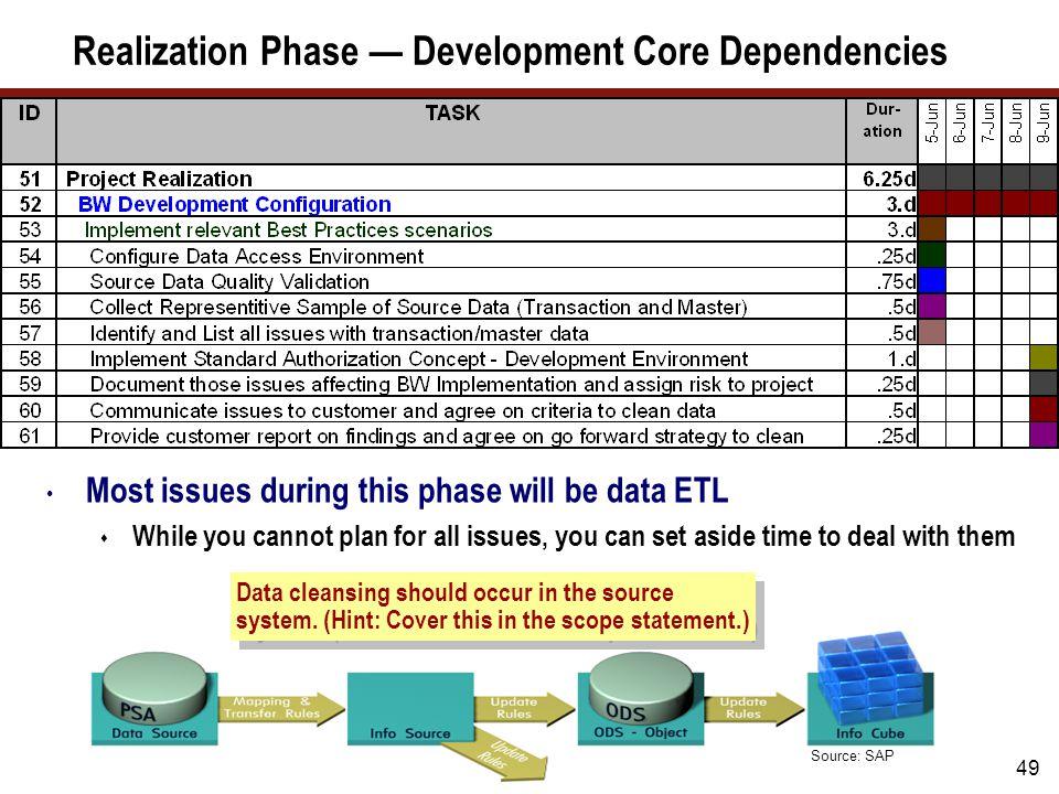 Realization Phase — Tracking Progress