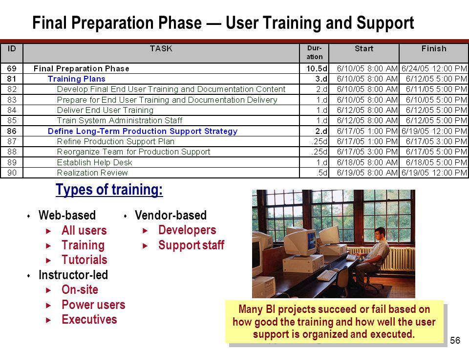 Final Preparation Phase — User Training and Support Dependencies