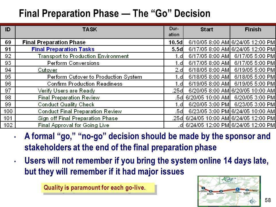 Final Preparation Phase — Dependencies